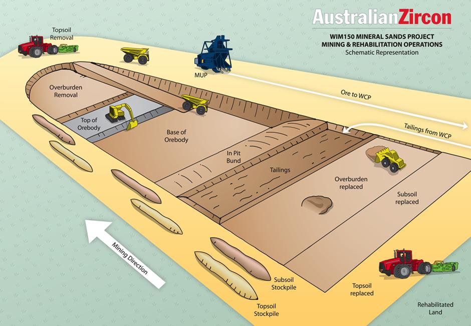 Australian Zircon Limited